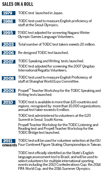 TOEIC test carves out a large space for itself globally