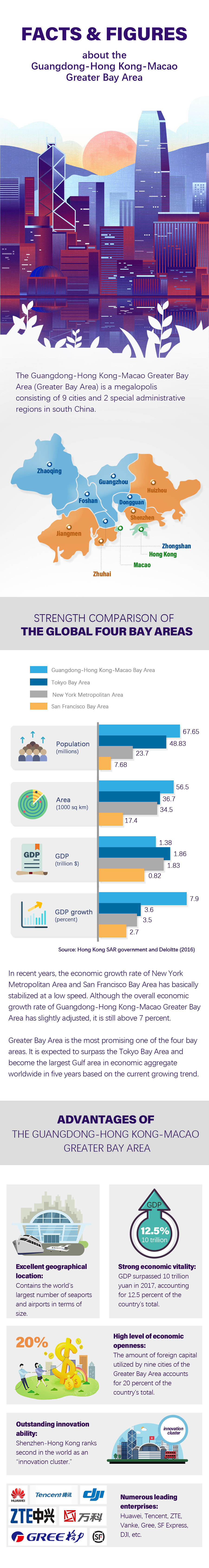 Facts & Figures about the Guangdong-Hong Kong-Macao Greater Bay Area