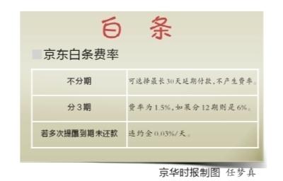 京东购物可打白条 最高额1.5万最长30天延期付款