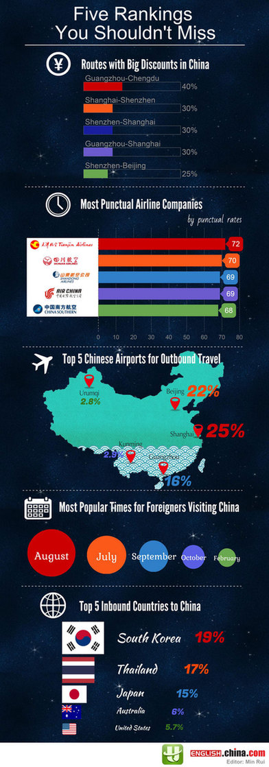 Five Chinese Air Travel Rankings You Shouldn't Miss - Lifestyle