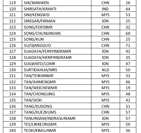 Passenger Manifest For Flight Mh370 World Chinadaily Com Cn