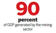 Mining sector fueling GDP growth