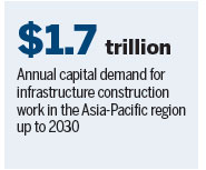 Belt, Road aids Asia-Pacific growth