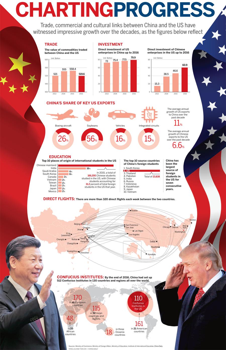 China–United States relations