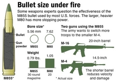 US uses bullets ill-suited for new ways of war