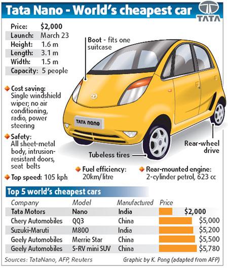 tata nano the worlds cheapest car