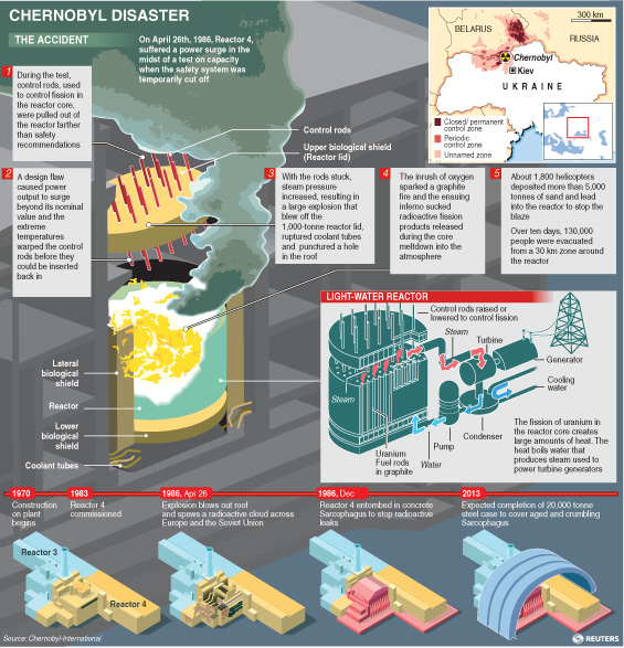 Key facts on Chernobyl nuclear accident