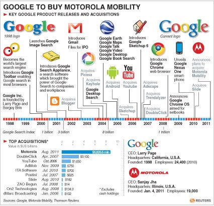 Google to buy Motorola Mobility for $12.5b|Americas ...