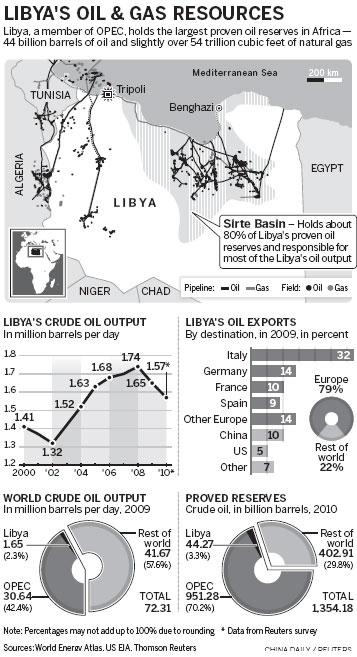 exports may resume as libya war to end africa
