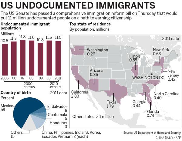 US Senate approves immigration reform |Americas |chinadaily com cn