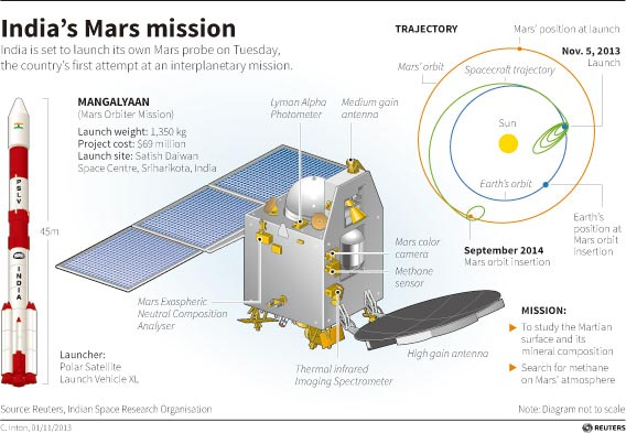 India launches mission to Mars[1]- Chinadaily.com.cn