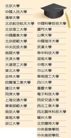 台湾拟明年开放陆生赴台 并承认41所大学学历