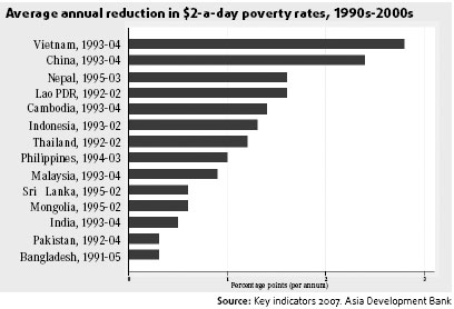 Chinas Poverty Reduction Initiatives On Right Track - Countries experiencing poverty