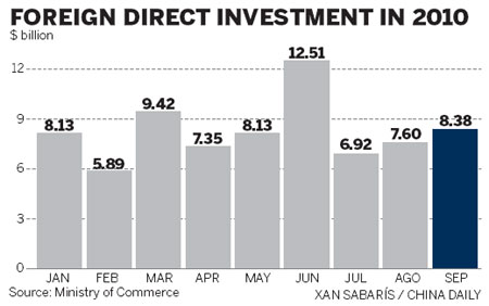 foreign direct investment slows down