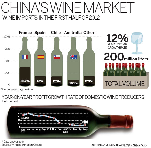 study of chinese wine consumption Understanding chinese sensory preferences for varied wine first study to scientifically validate the lexical equivalence of have with wine wine consumption.
