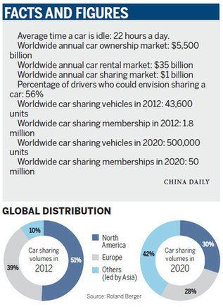 Car sharing on the road to China