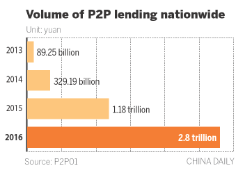 P2P lending growth slows amid new compliance rules