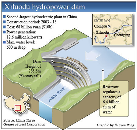 environmental impacts of hydropower on economic