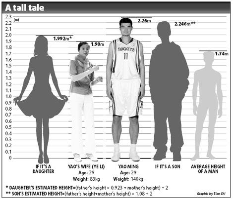 Con gái Yao Ming cao hơn 1.7m (5'7) dù mới 10 tuổi 0013729e42ea0cae0c1646