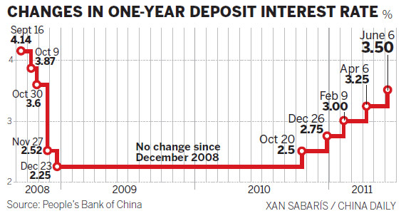 China raises interest rates again to curb inflation