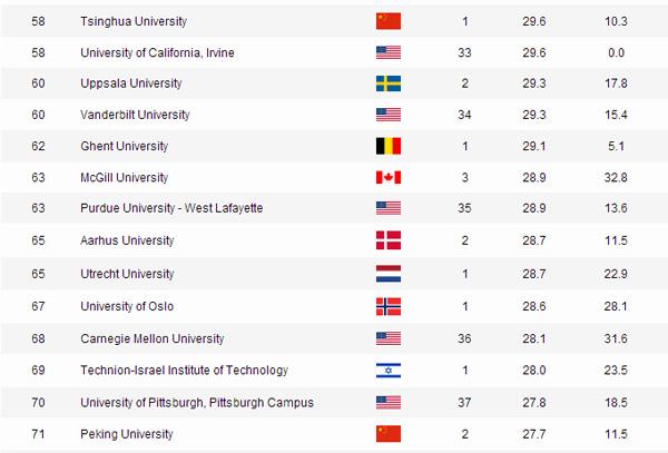 Ranking Of Universities >> Two Chinese Universities Among World S Top 100 China