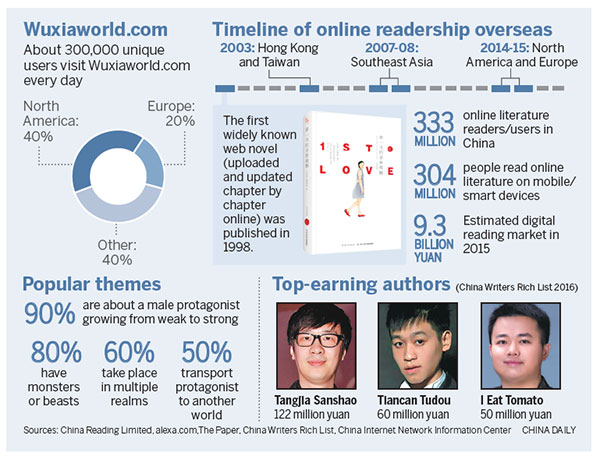 Web novels take readers into a whole new world