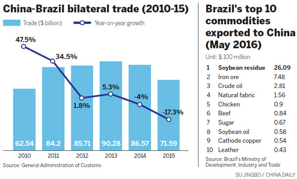 brazil s ample supplies and low prices helped companies