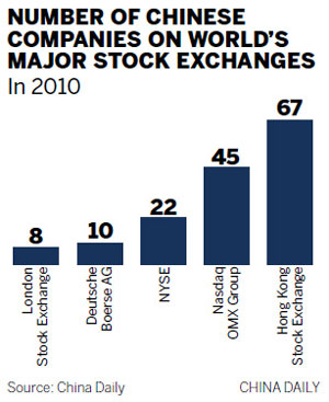 More drawn to bourses in Europe