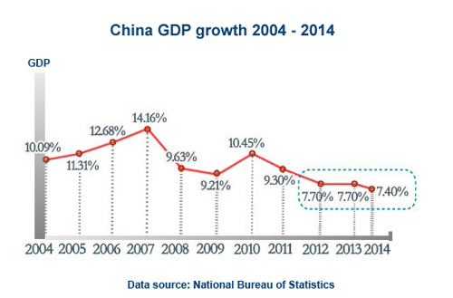 New Normal Of Chinese Economy Chinadaily Com Cn