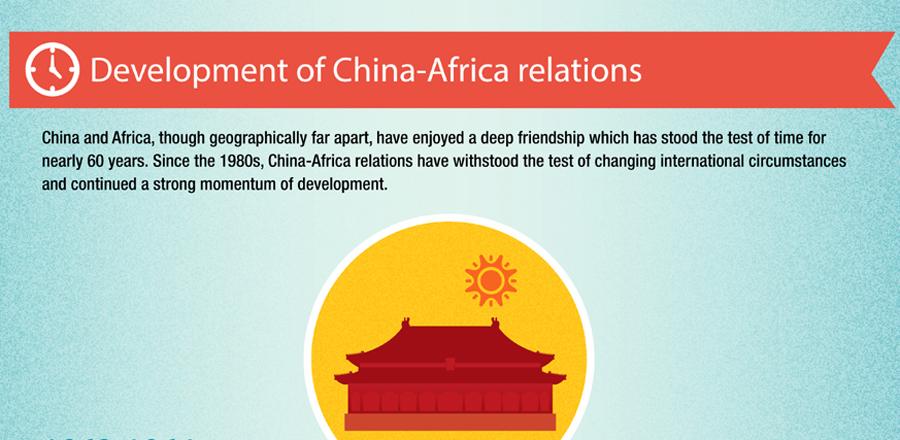 development of china